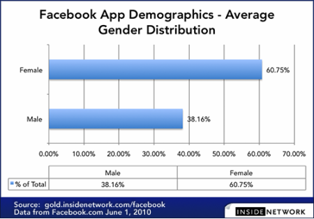 Facebook Apps Gender