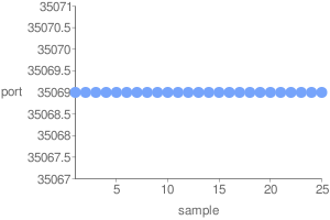 Web-based DNS Randomness Test Bad