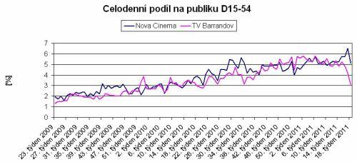Graf podílů Nova Cinema a TV Barrandov (celoden, D15-54)