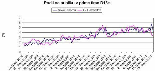 Graf podílů Nova Cinema a TV Barrandov (prime time, D15+)