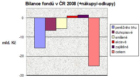 Bilance fondů v ČR 2008