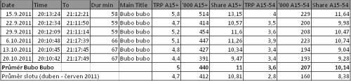 Prima - sledovanost Bubo bubo (září, říjen 2011)