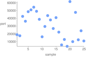 Web-based DNS Randomness Test OK