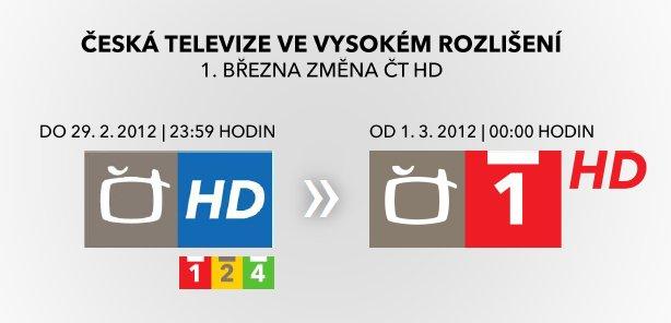 ČT HD - změna distribuce 1.3.2012