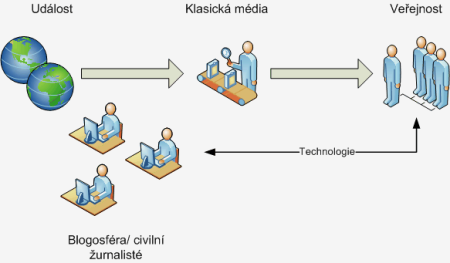 Cesta informace