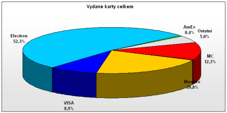 Platební karty vydané v ČR ve 3. čtvrtletí 2006