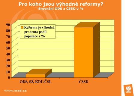 ČSSD - výhodnost reformy