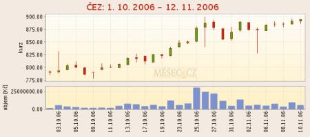 ČEZ - RM-Systém