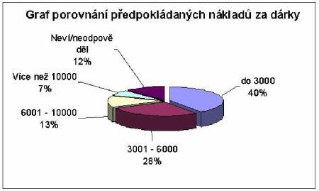 Graf předpokládaných nákladů za dárky