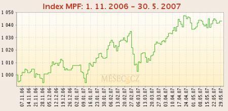 Index MPF 1. 11. 2006 - 30. 5. 2007