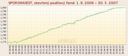 Sporoinvest 1. 9. 2007 - 30. 5. 2007