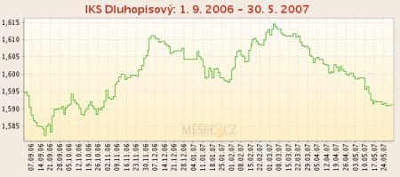 IKS Dluhopisový 1. 9. 2007 - 30. 5. 2007