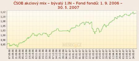 ČSOB Akciový mix 1. 9. 2007 - 30. 5. 2007
