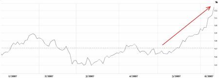 Výnos 10letých amerických státních dluhopisů