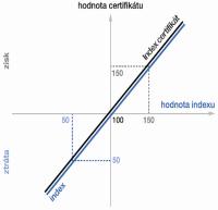 Certifikáty - Indexové