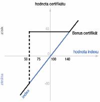 Certifikáty - Bonus