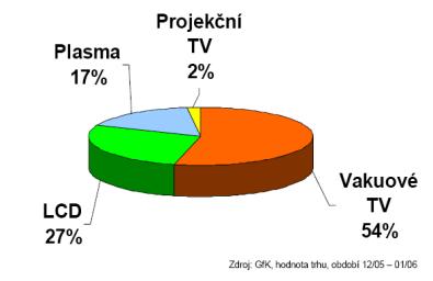 DTV graf 1