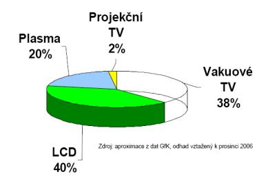 DTV graf 2