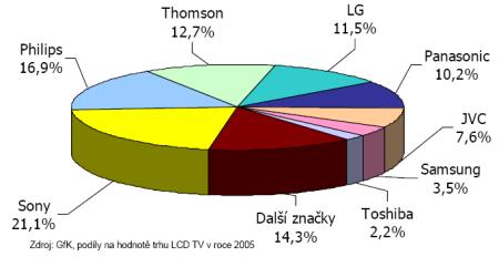 DTV graf 3