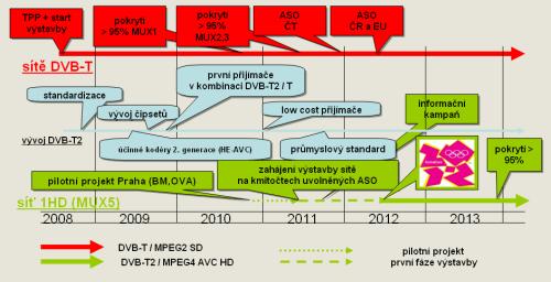 Harmonogram zavádění DVB-T2 podle ČRa