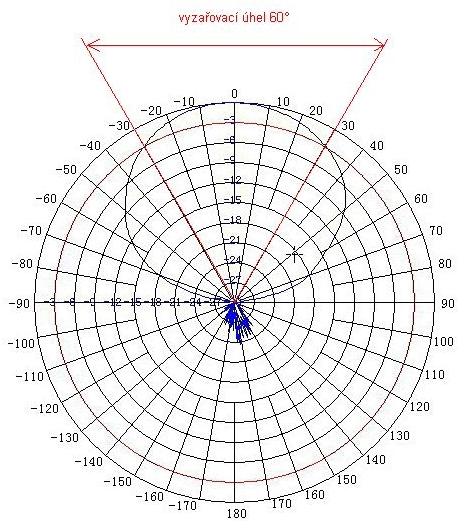 Diagram záření směrové antény vysílače