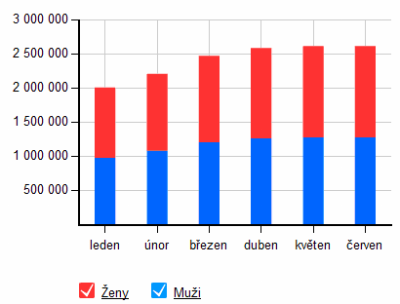 Facebook-pocet-ceskych-uzivatelu-2010-06