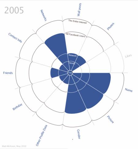 Facebook-privacy-2005