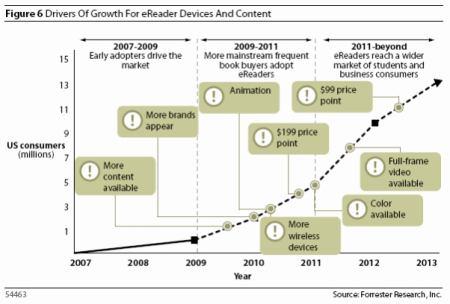 Klíčové prvky růstu elektronických knih