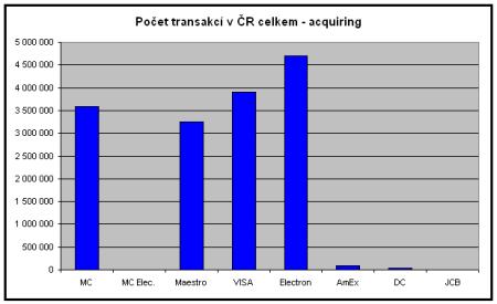 Počet transakcí v ČR celkem - acquiring