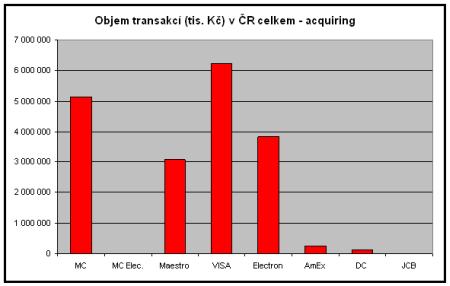 Objem transakcí (tis. Kč) v ČR celkem - acquiring