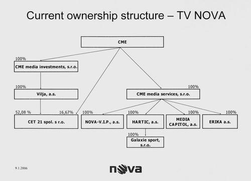 Holding TV Nova struktura