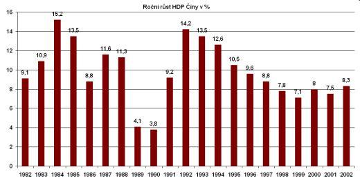 HDP Číny