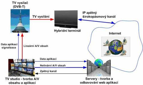 HbbTV - vysílací řetězec