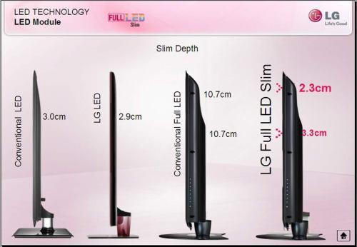 LG Full LED Slim - první plošné podsvícení v tenkém