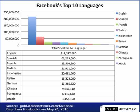 FB jazyky