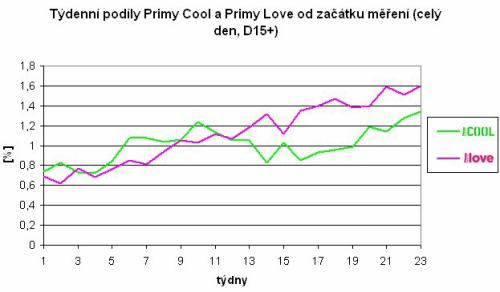 Prima love, Prima Cool - týdenní podíly po startu (D15+)