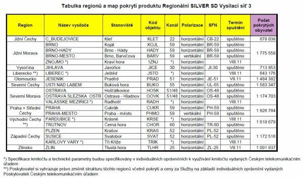 Multiplex 3 - tabulka rozdělení regionů