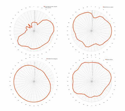 Vyzařovací diagramy SK: Velká Javorina, Kamzík, Magurka, Krížava