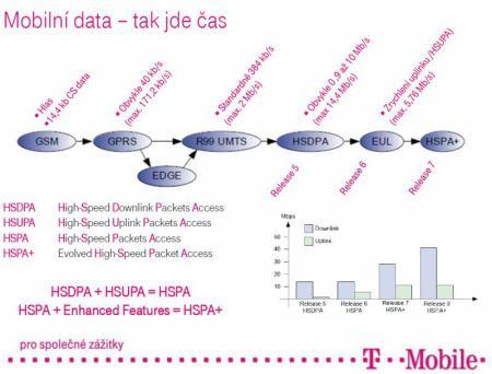 Mobilní data - technologie