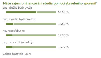 anketa o studentských úvěrech