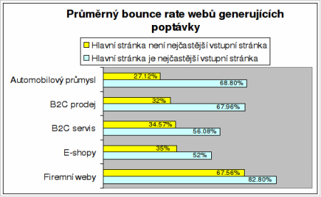 bounce rate graf 5