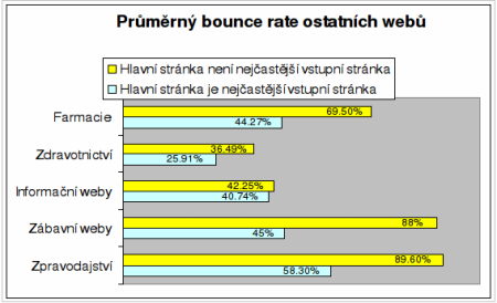 bounce rate graf 6