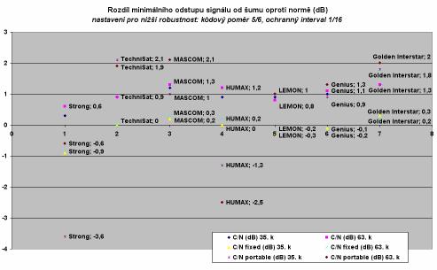 Odstup signal sum II