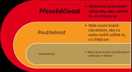 optimalizace webu 1