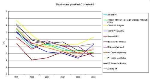 Vývoj výkonnosti PF