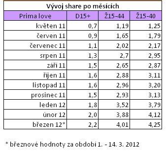 Prima love - měsíční podíly 05/2011 - 03/2012