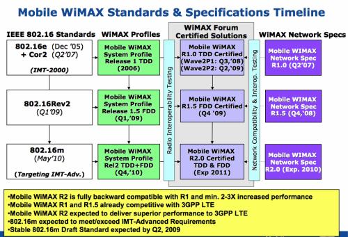 Specifikace WiMaxu - harmonogram