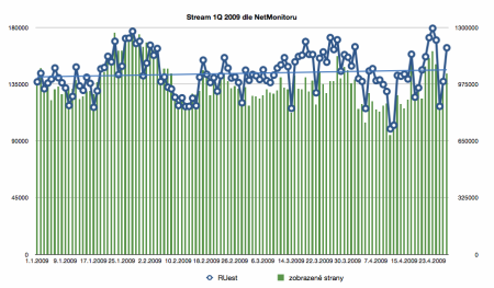 Výsledky Stream.cz za 1Q-2009 dle NetMonitoru