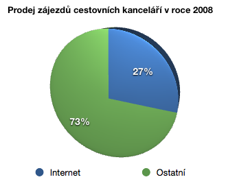 Prodej zájezdů CK za rok 2008
