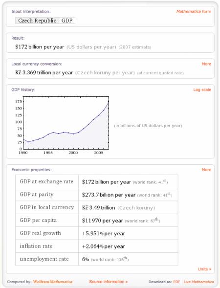 Wolfram Alpha HDP pro ČR